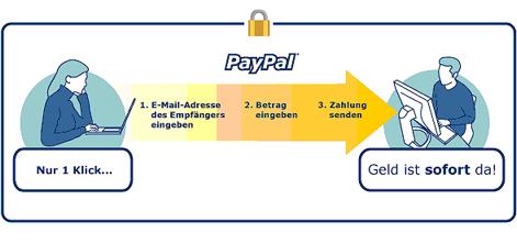 wie kann man sein paypal konto aufladen